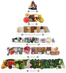 new-food-pyramid-1000x1113-920x1024